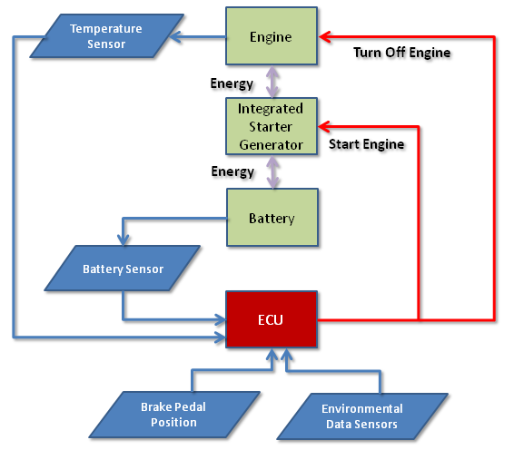 Block Diagram of Electronic Control System for Idle Start/Stop ...