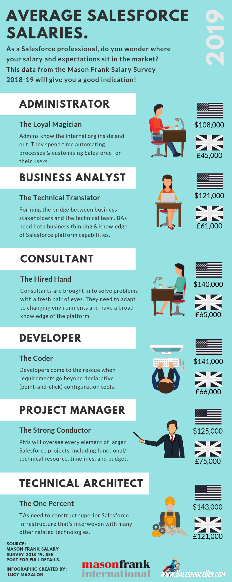 These are the average Salesforce Salaries for US and UK