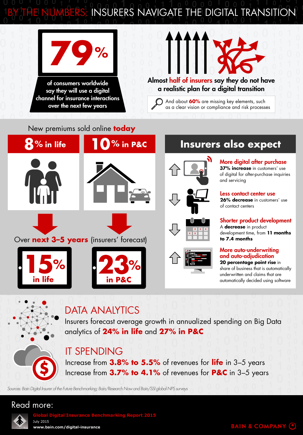 How Insurers Are Navigating The Digital Transition Infographic