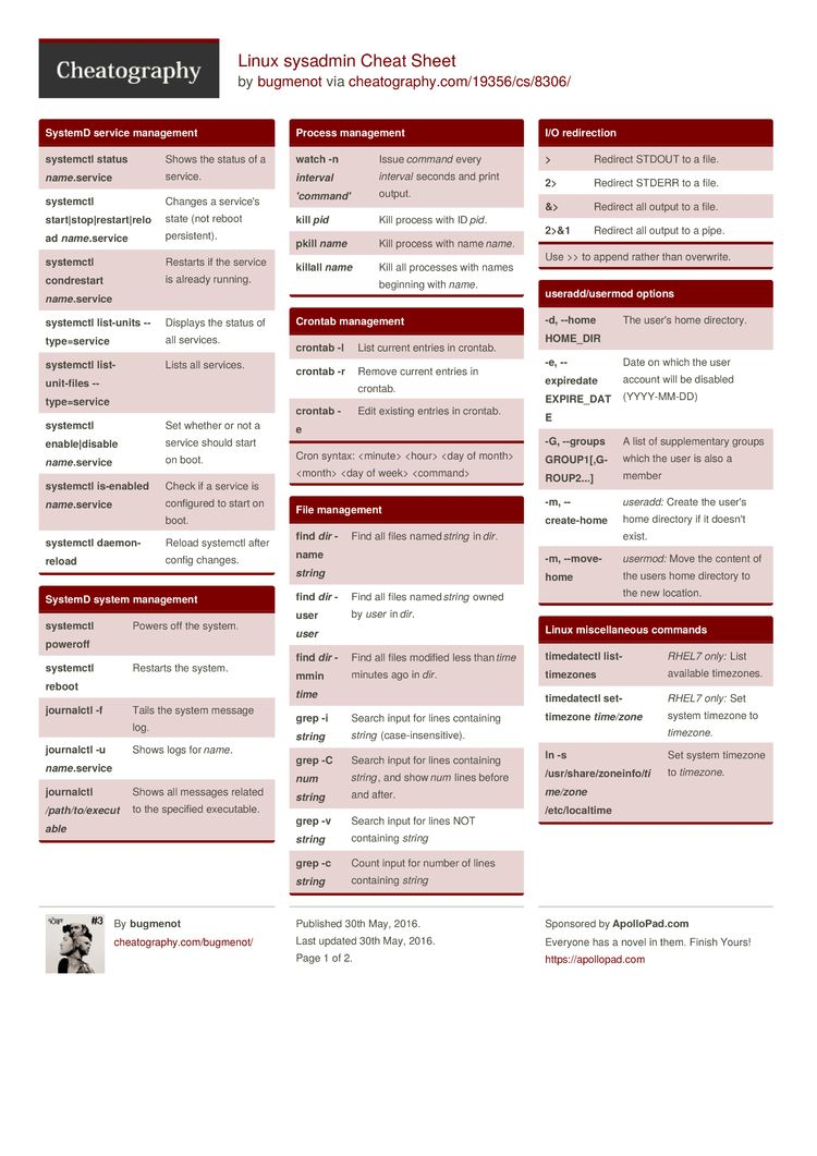 Linux Sysadmin Cheat Sheet By Bugmenot Http Www Cheatography Com