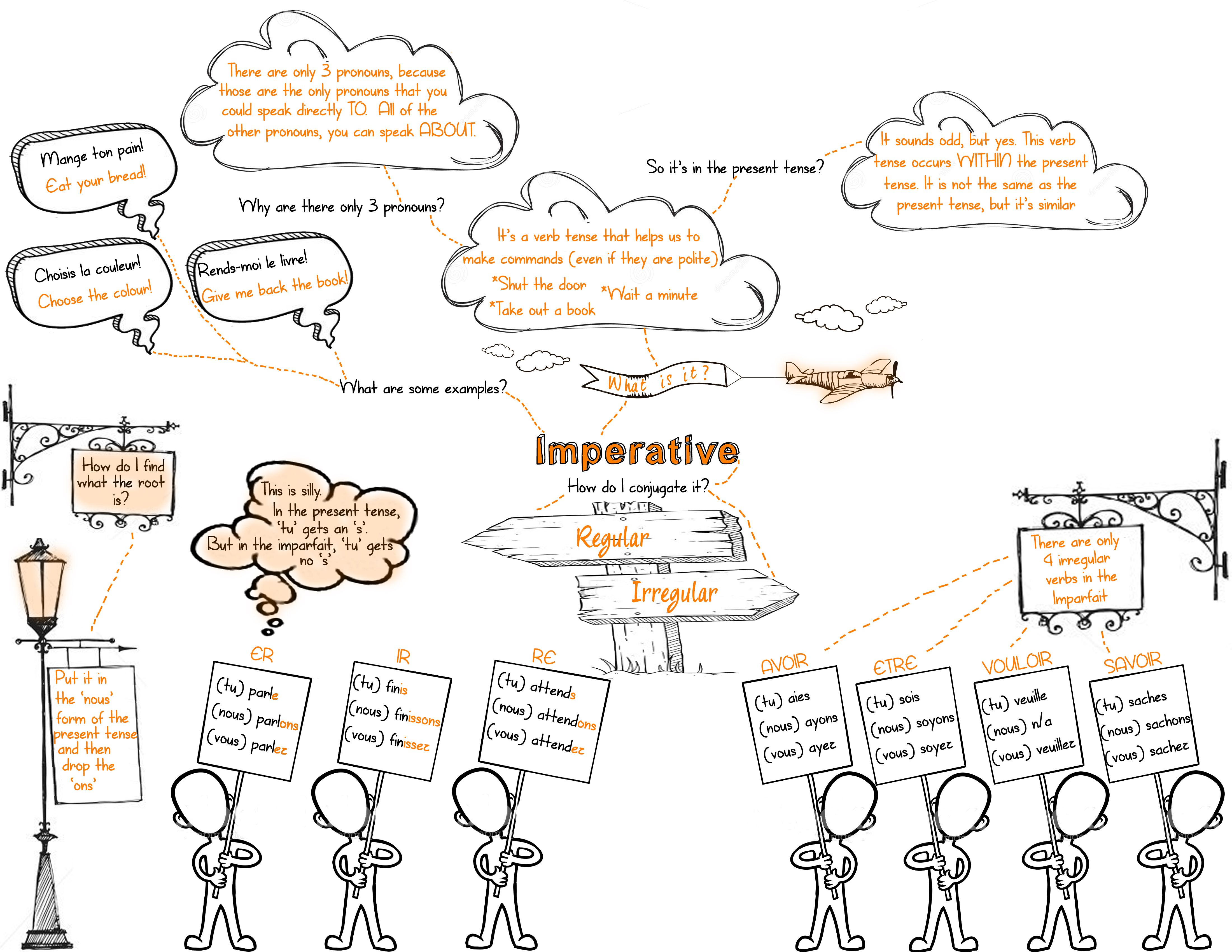 Imperative In French Mind Map