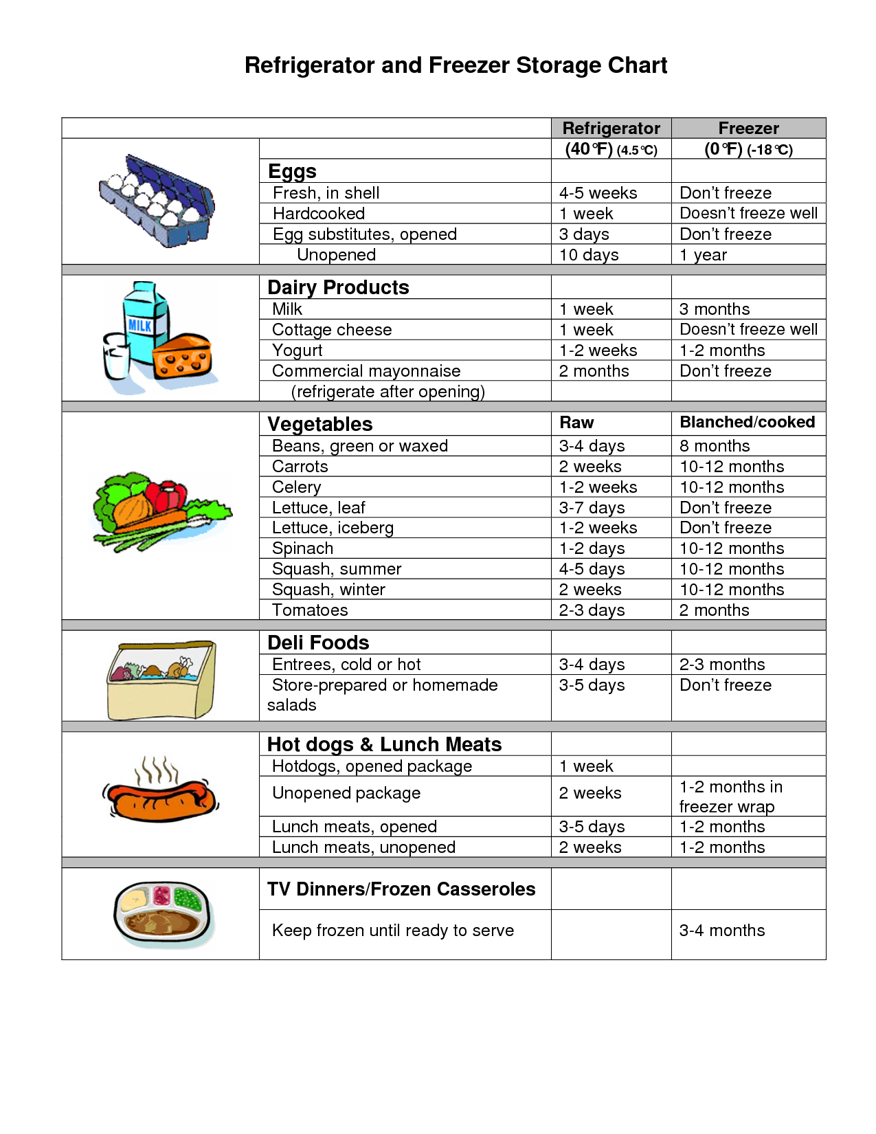 Freezer Fridge Storage Chart