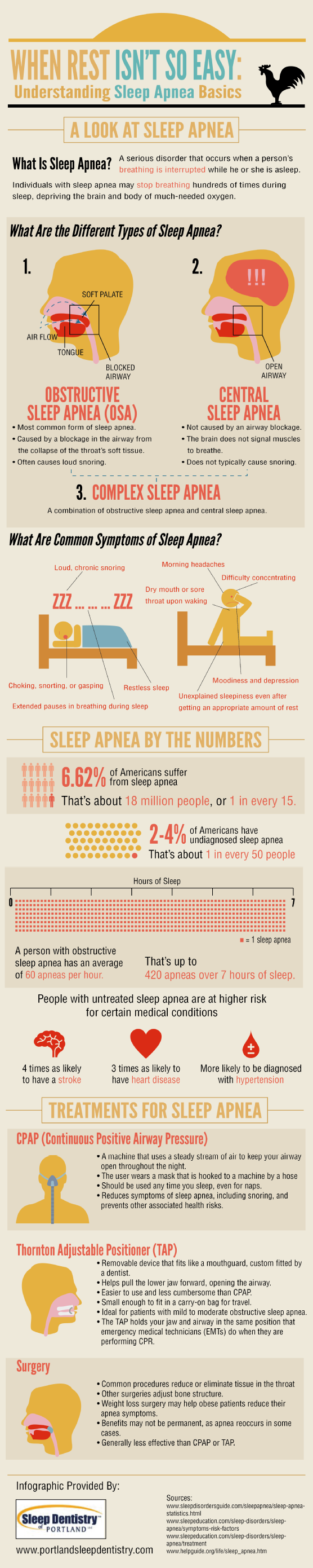 In one 7-hour period of sleep, a person with obstructive sleep apnea can have as many as 420 apneas. This infographic from a dentist in Portland shows the risks associated with sleep apnea and suggests some treatments. Source: http://www.portlandsleepdentistry.com/643757/2013/02/11/when-rest-isnt-so-easy-understanding-sleep-apnea-basics-infographic.html