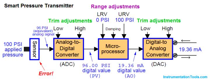 Pressure Transmitters Block Diagram Transmitter Smart Analog Signal