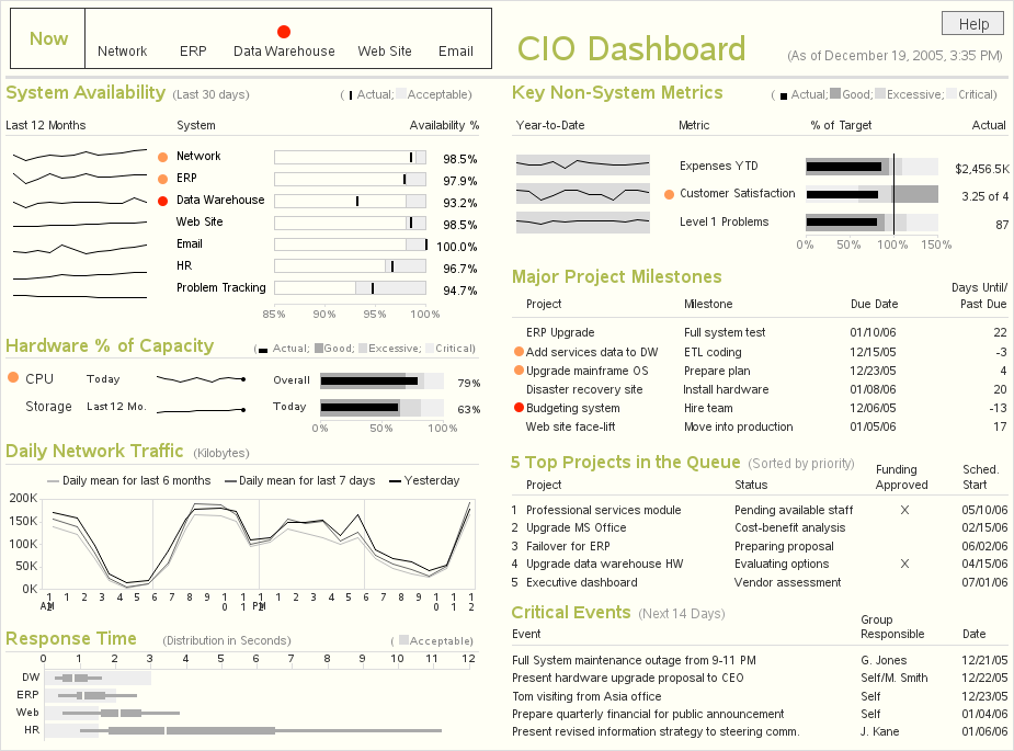 2012 Perceptual Edge Dashboard Design Competition We Have