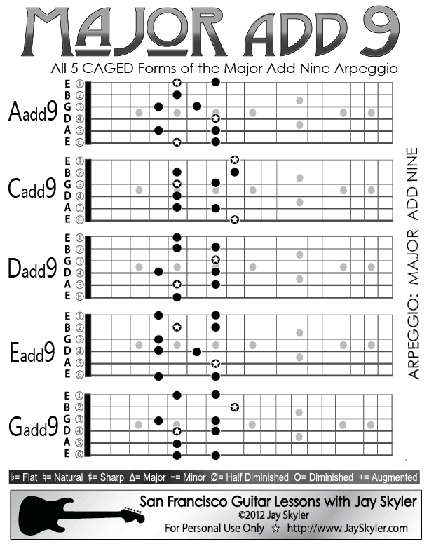 Major 9th Chord Guitar Arpeggio Chart Scale Based Patterns Chart