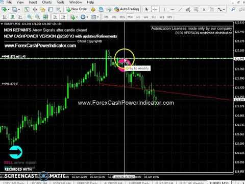 Is forex trading profitable 2020
