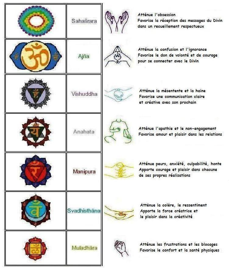 Epingle Par Vimal Sur Spiritualite Meditation Chakra Meditation Les Chakras