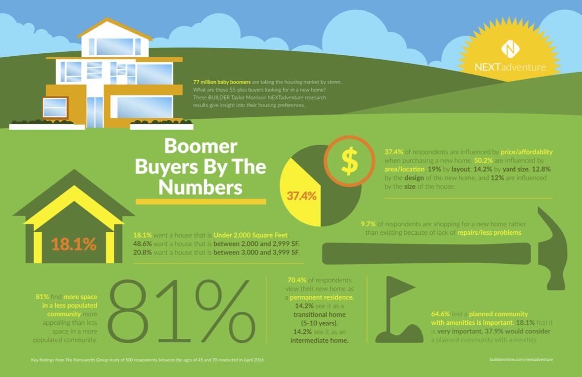 Selling to Second-Wave Baby Boomers | Real estate ...
