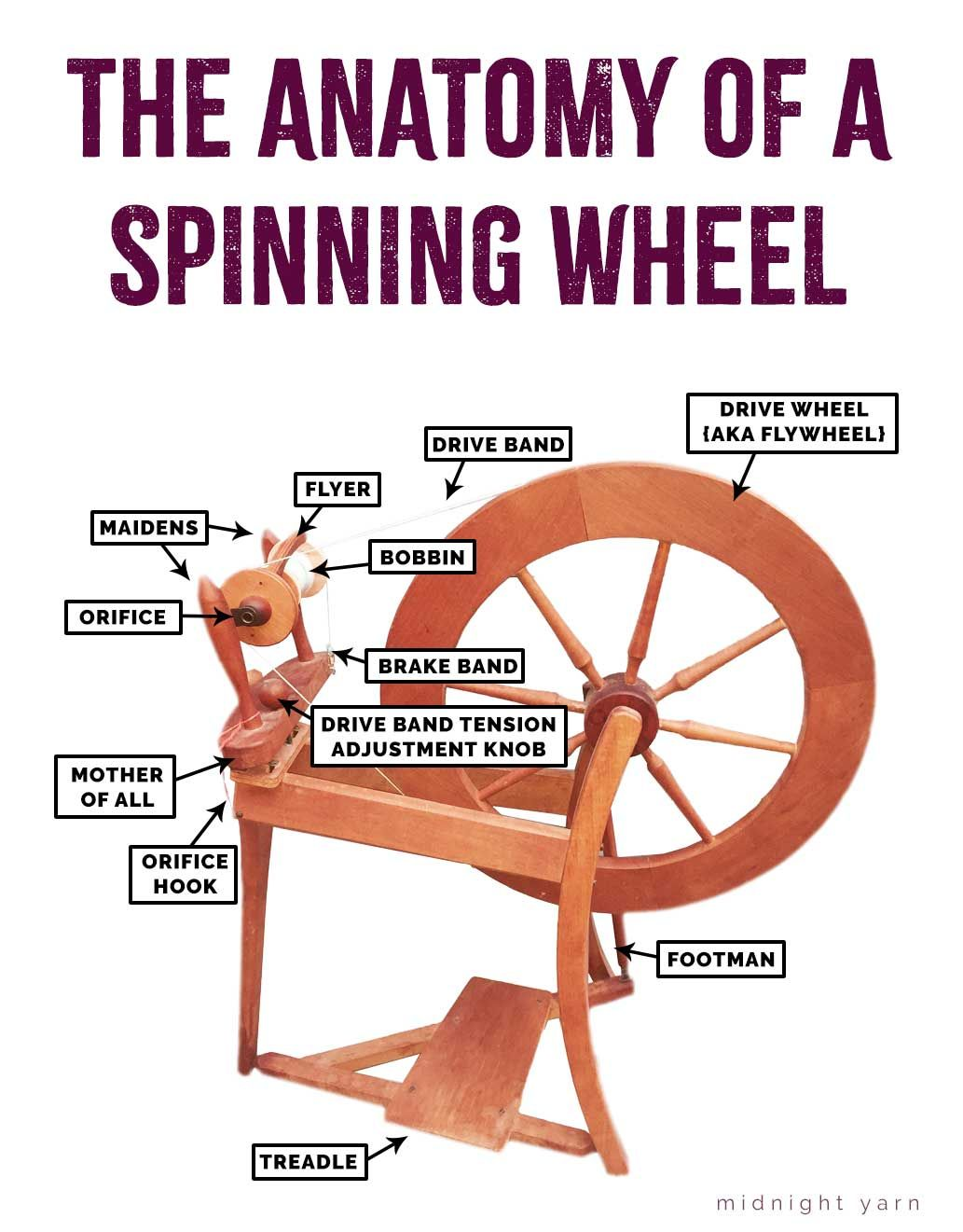 The Anatomy Of Spinning Wheel A Labeled Diagram Of