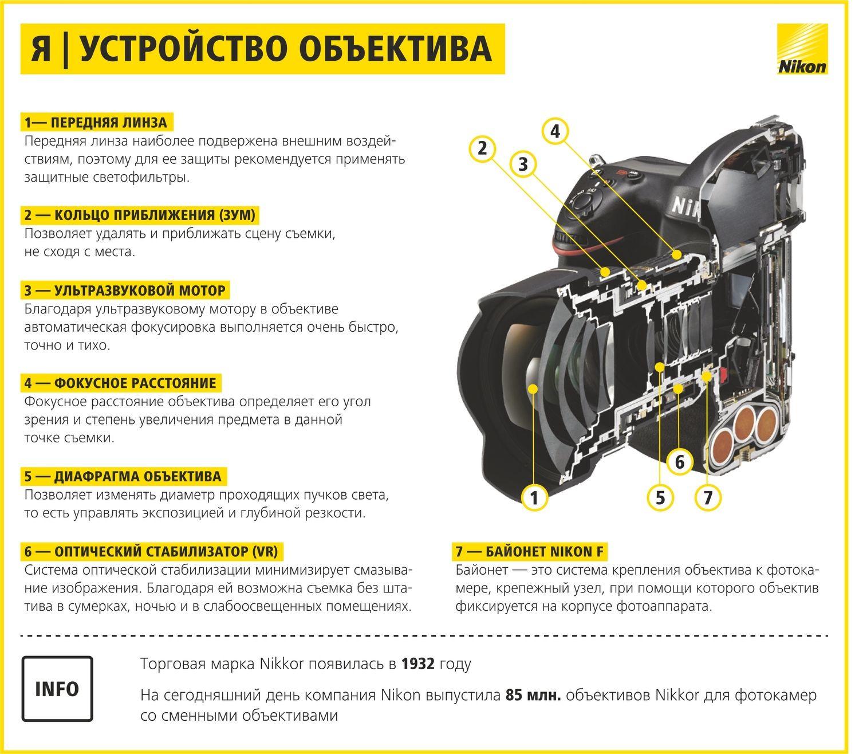 Инструкция начинающего фотографа