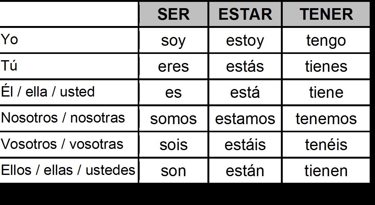 ser tener estar emf | a conjugar | Learning spanish