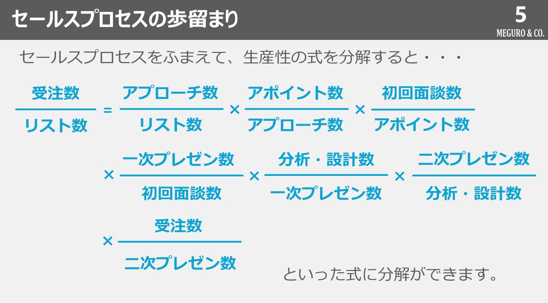 Kpiマネジメント事例 2 セールスプロセス マネジメント セールス