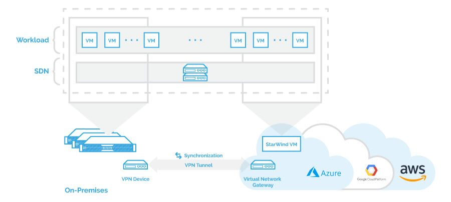 Hybrid It With Active Active Cloud Storage Starwind Solution Clouds Storage Storage Solutions