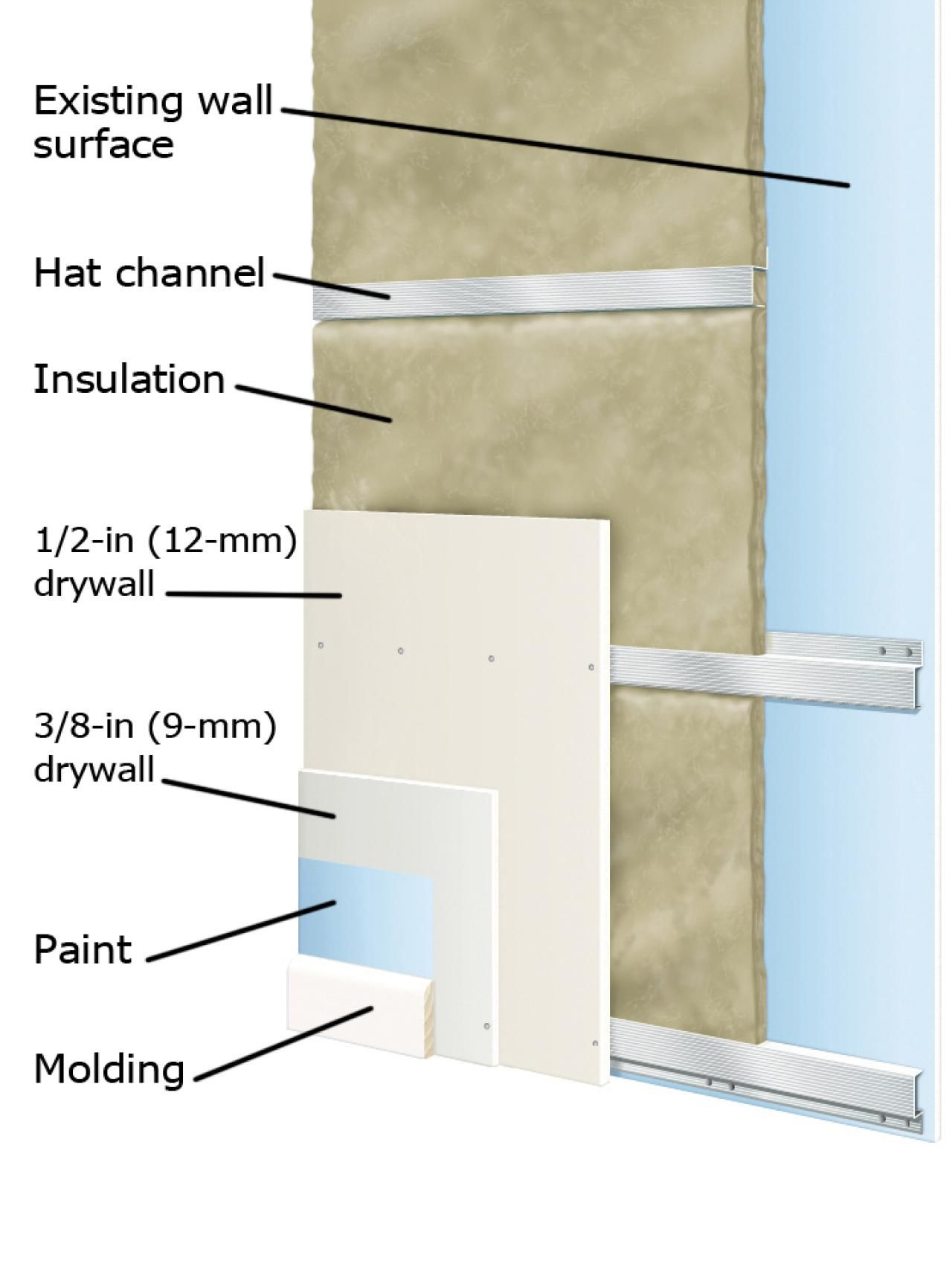 Soundproofing a Wall | Details | Pinterest | Walls, Room and ...