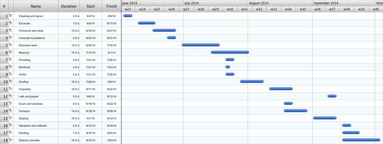 Pert Chart Template Excel Beautiful Pert Chart Template New Pert Chart Template A Gantt Chart Templates Gantt Chart Flow Chart