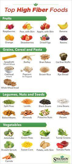 High Fiber Foods Chart  Food    Fiber Foods Food