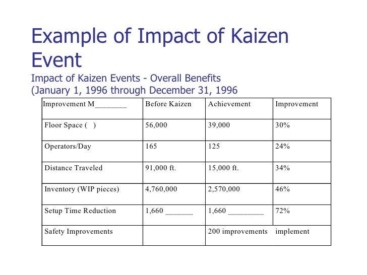 Kaizen Event Examples Example of Impact of Kaizen Kaizen - impact assessment template
