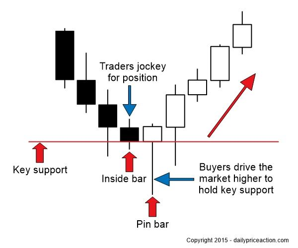 Forex inside bar strategy