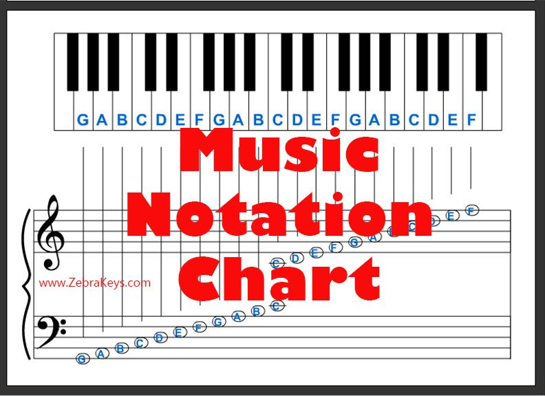 If you want to know how to learn piano music notations,here is a - piano notes chart