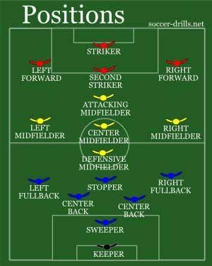 Soccer Positions Positions In Soccer Soccer Positions Soccer Training Soccer Coaching