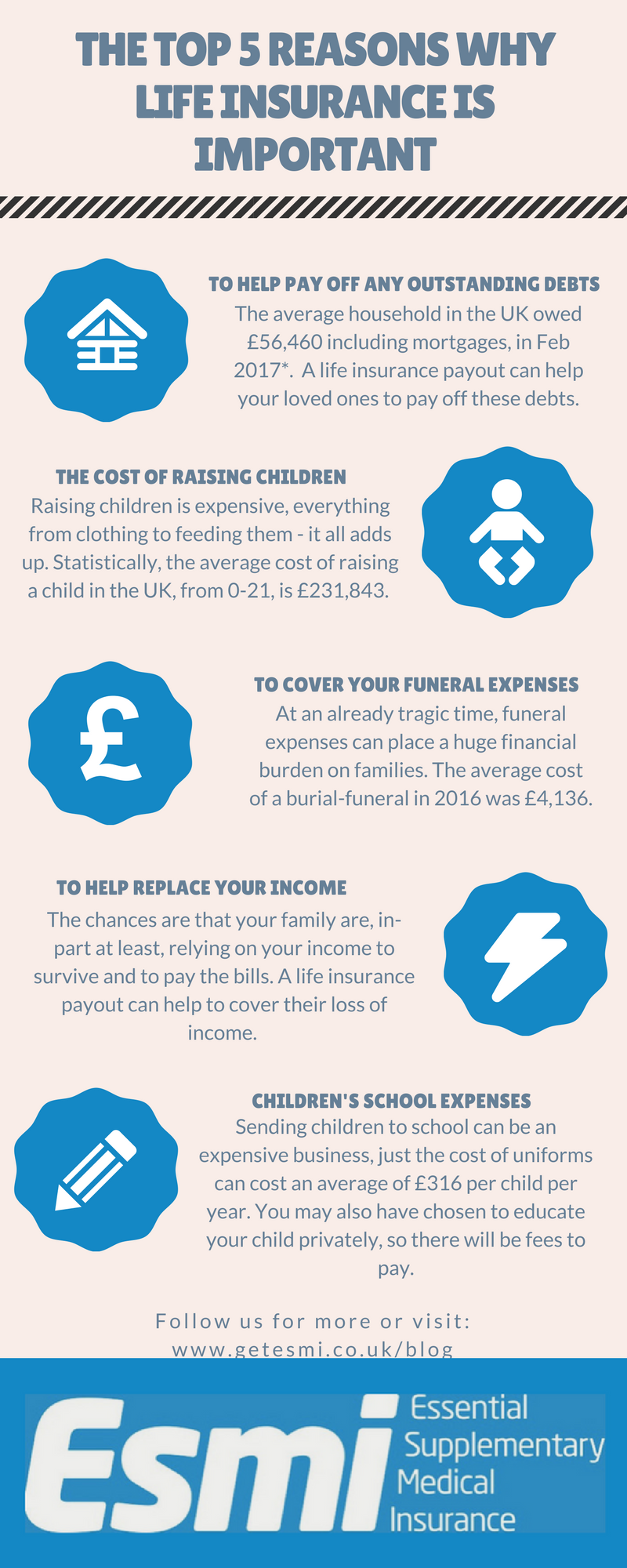Visit Www Getesmi Co Uk Blog For More This Is An Infographic