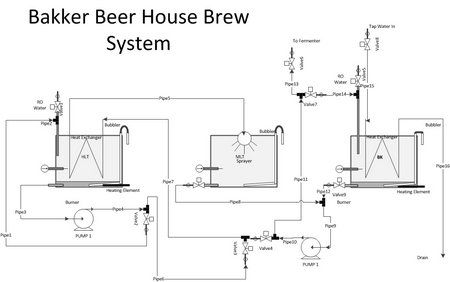 Image Result For Designing A Home Brewing System