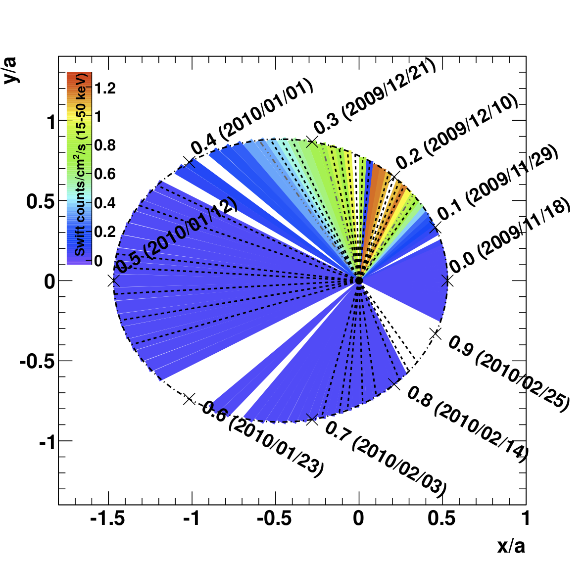 Gamma-ray observations of the Be/pulsar binary 1A0535+262 during a giant X-ray outburst - Relative orbit of the neutron star around the Be star (click through to read full caption)     (Reference: V. A. Acciari et al. (The VERITAS Collaboration), Astrophysical Journal 733: 96, 2011)