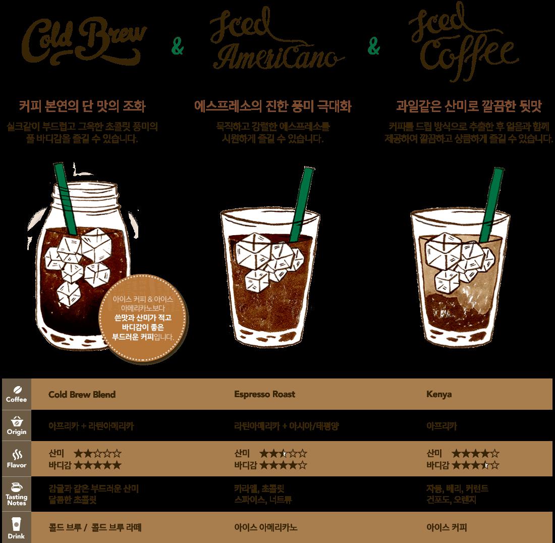 Starbucks Coffee Korea Cold coffee drinks, Specialty