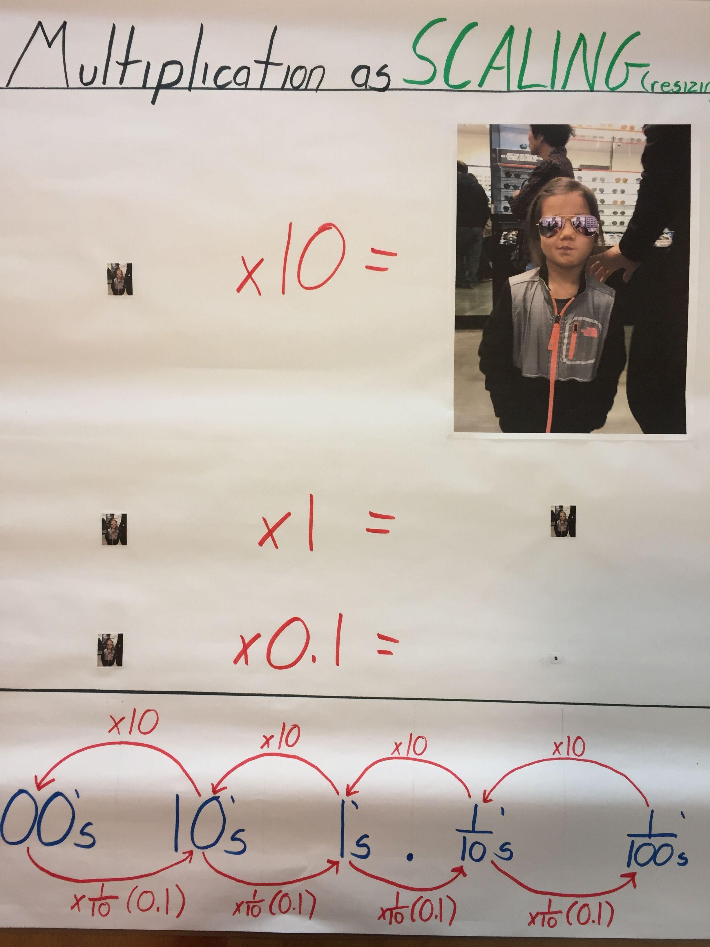 Multiplying Decimals Multiplication As Scaling