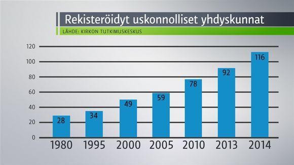 Suomessa rekisteröidyt uskonnolliset yhdyskunnat