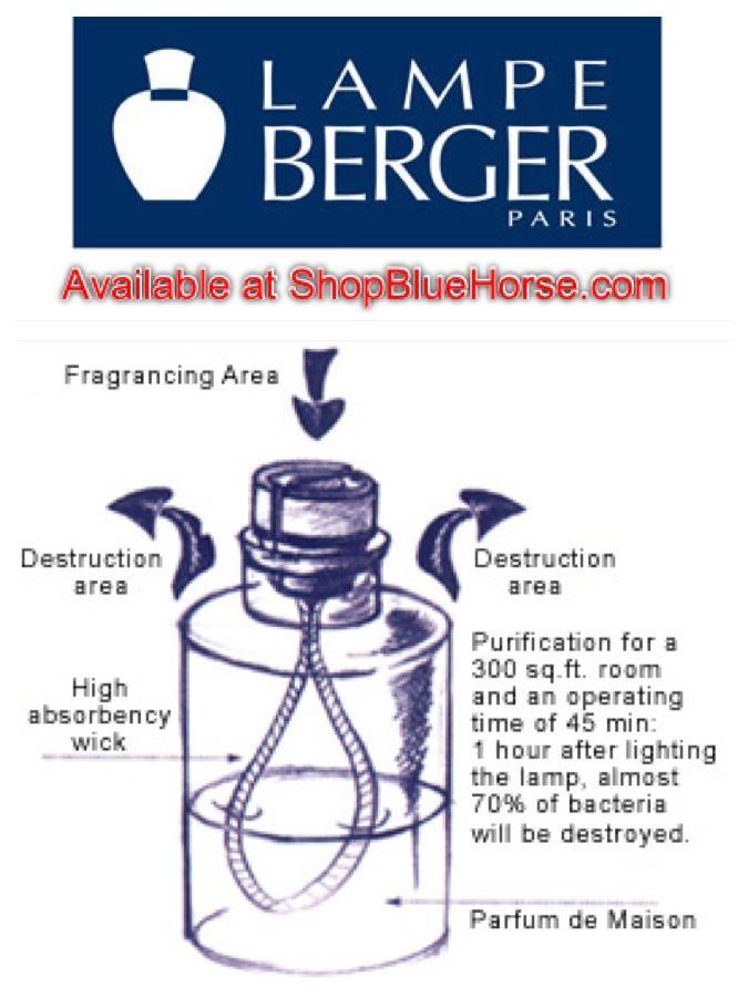 Good Lampe Berger Catalytic Burner How does it work