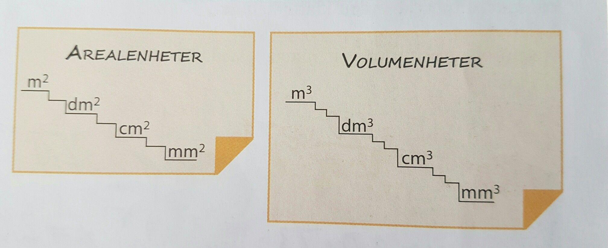 Smart area or volume converter