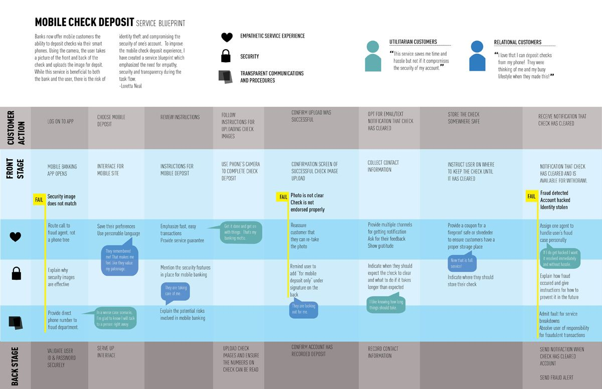 Example for mobile banking service blueprint pinterest design create your customer journey map and persona for mobile apps with uxpressia malvernweather Choice Image