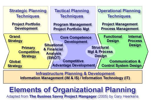 Elements Of Organizational Planning  Hr  Organisation Matters