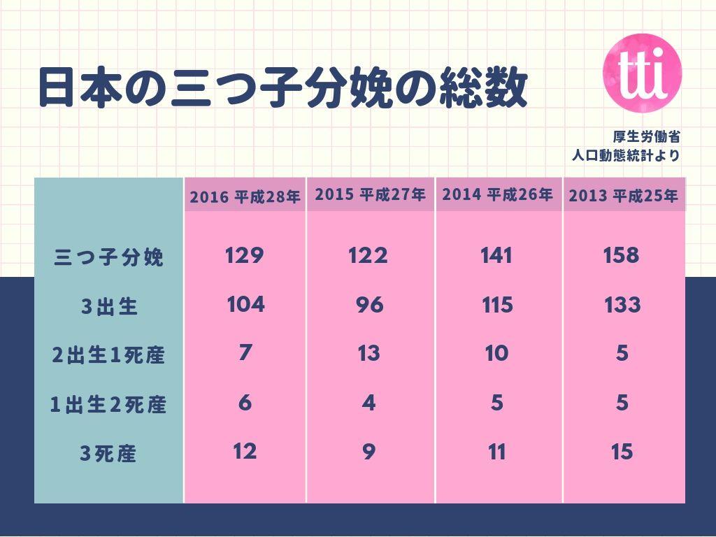 日本 の 五 つ 子