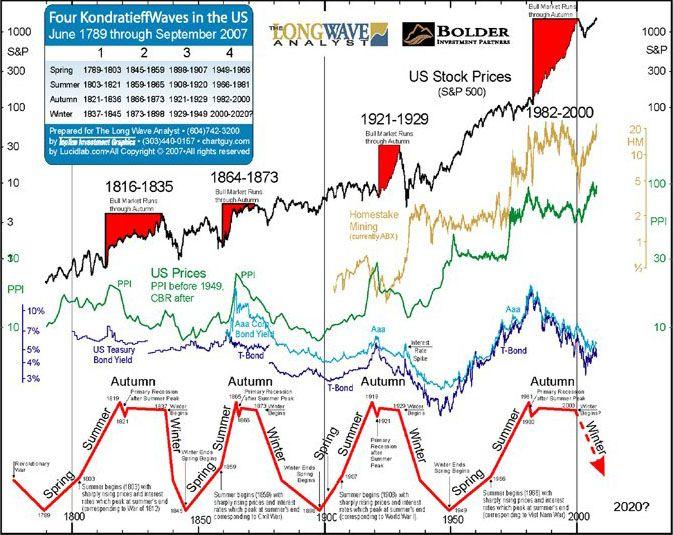 Kondratieff Winter Signals A Collapse Ahead Us Stock Market