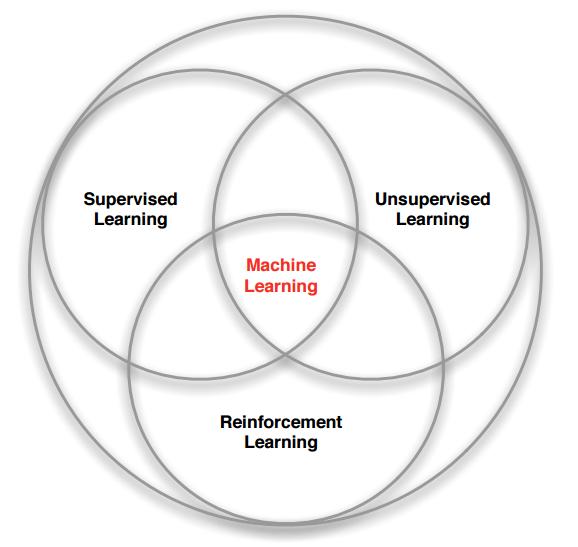 Machine Learning Branches Venn Diagram By David Silver Data
