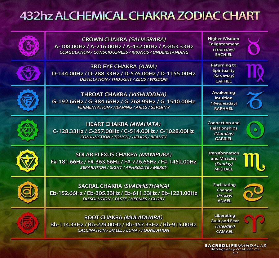 Faronmckenzie Chakra Frequencies Chart Each Vibrates At A Diffe Frequency From The Lowest Deepest Slowest