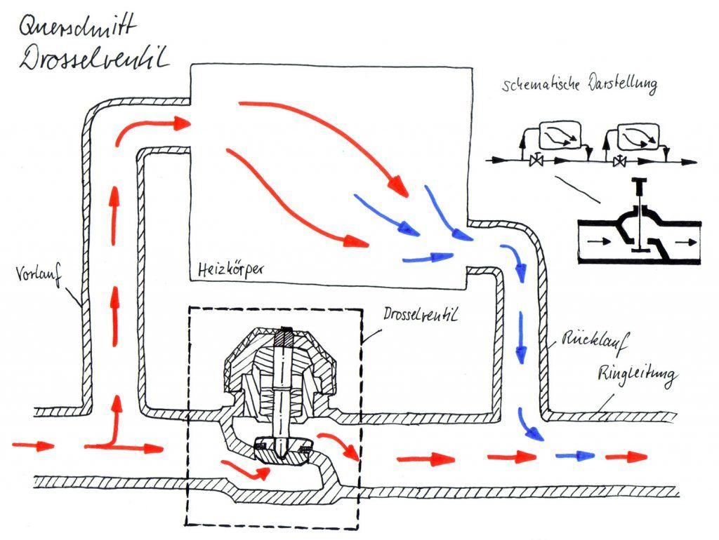 einrohrheizung nebenschluss system drosselventil drossel st ck haustechnik verstehen. Black Bedroom Furniture Sets. Home Design Ideas