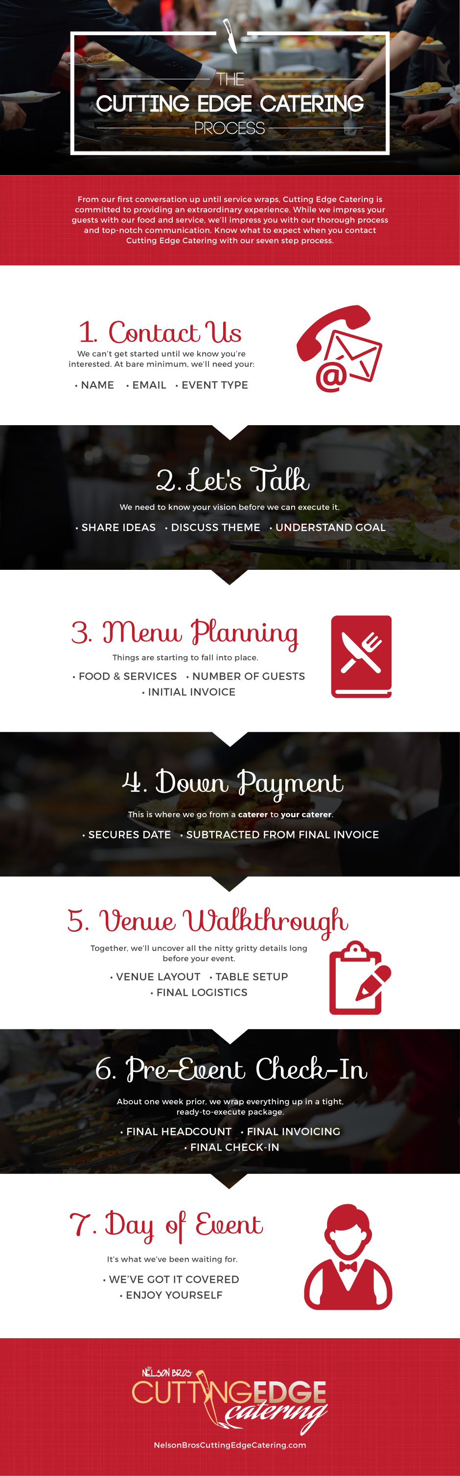 Catering Cutting Edge Catering Process Infographic