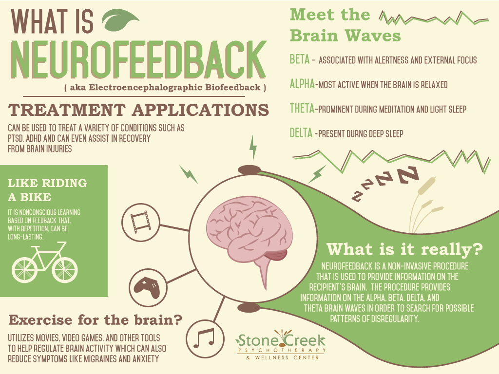 What Is Neurofeedback Therapy Stone Creek Psychotherapy
