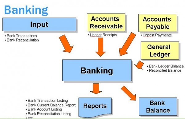 What Is Bank System Yahoo India Image Search Results India Images General Ledger Bank Account