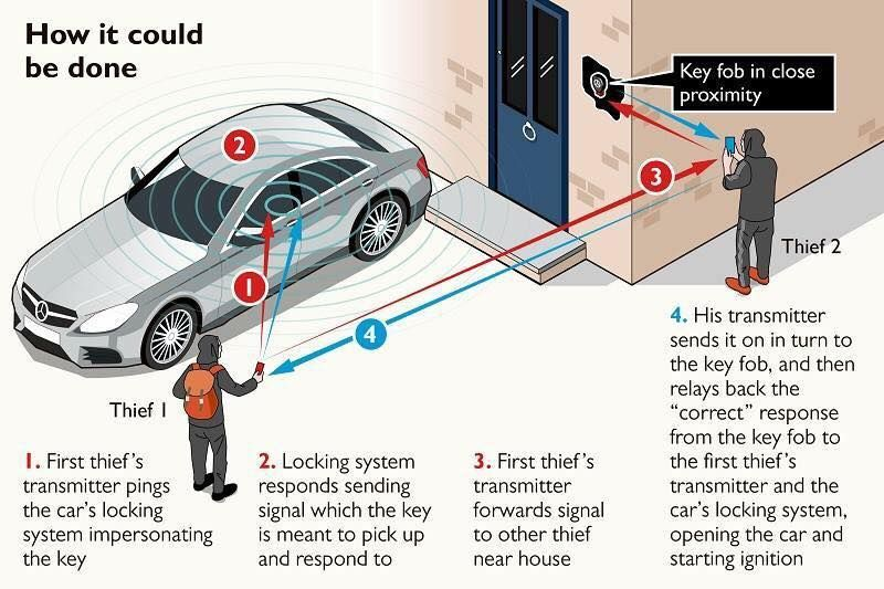 Relay Crime How Does It Work How To Prevent It Keyless Entry