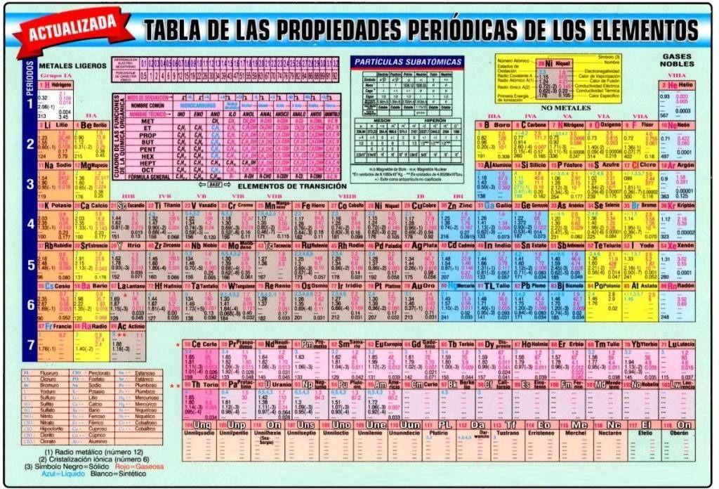 Tabla periodica completa actualizada 2018 table periodica 2018 tabla periodica completa actualizada 2018 table periodica 2018 completa tabla periodica hd tabla periodica de los elementos tabla periodica con valencias urtaz Images