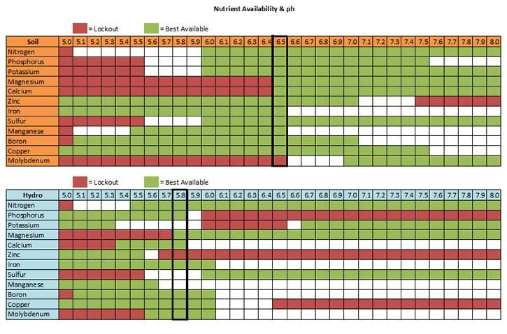 plant nutrient absorption ph scale