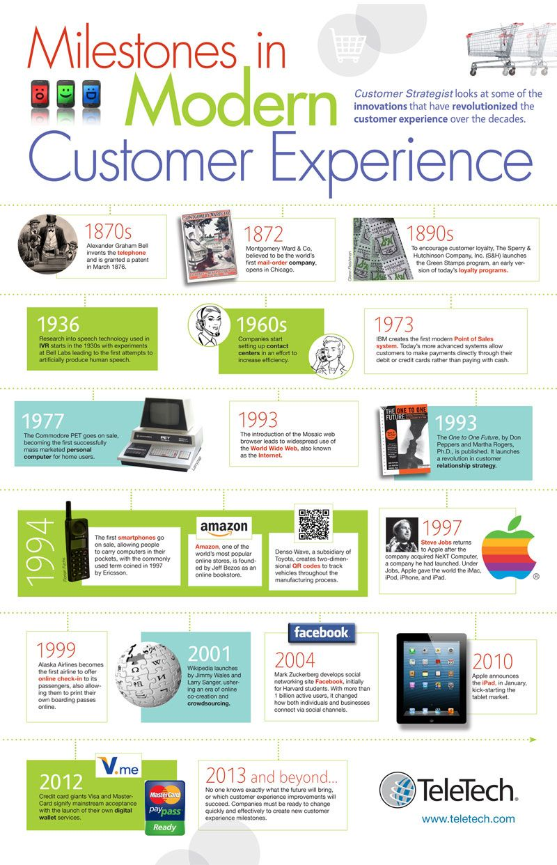 Check out this infographic on milestones in modern