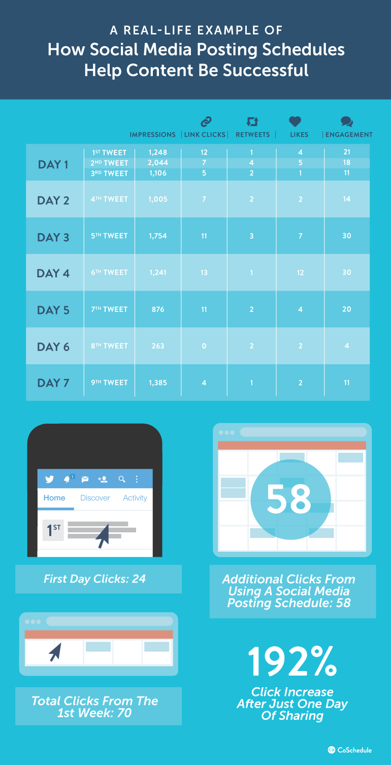 The Social Media Posting Schedule That Will Boost Your Traffic By 192 Grow Social Media Social Media Advice Social Media Posting Schedule