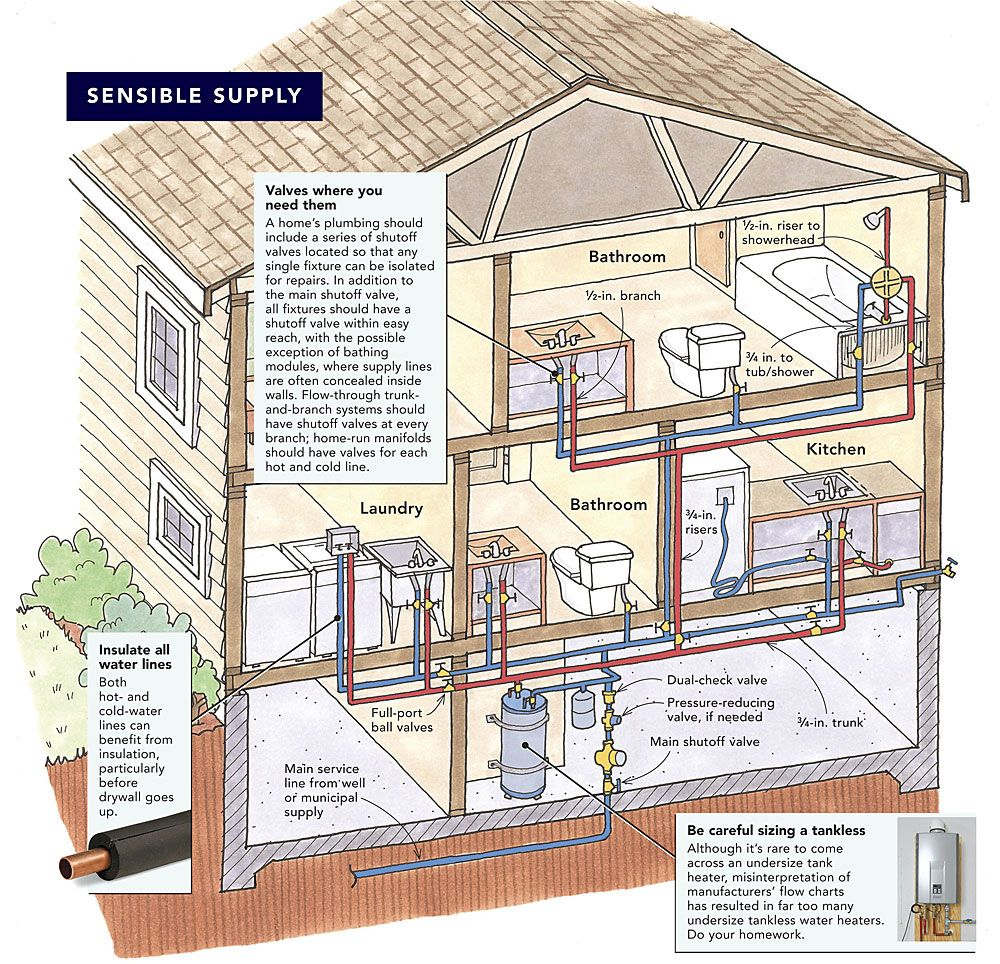 How To Rough-in Plumbing In New Construction in 2020 ...