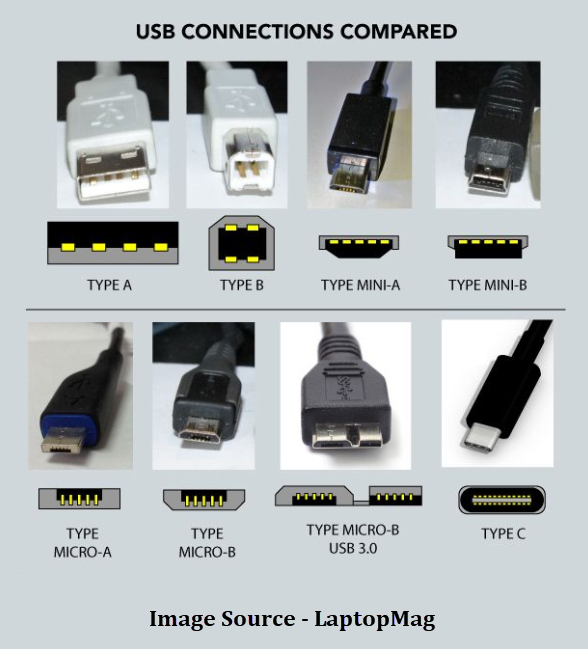 Usb Connectors Have Been Increasingly Replacing Other Types For Battery Chargers Of Portable Devices Lets Computer Hardware Hacking Computer Electronics Basics